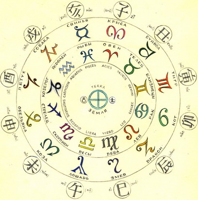 Гороскоп знака зодиака по цветкам
